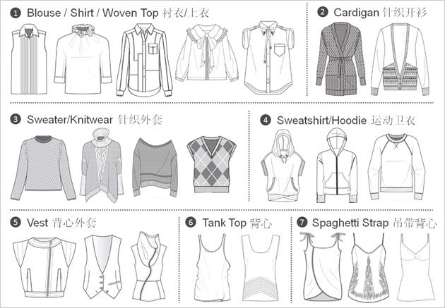 图解男女上装--准确的英文产品标题其实比产品图片更加重要