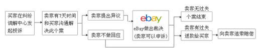 eBay 最新纠纷调解流程详解